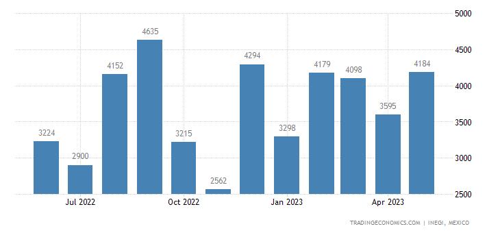 Mexico Imports of Buttermilk, Curdled Milk & Cream, Yogu