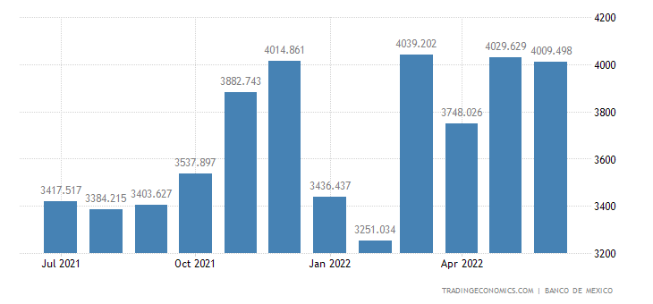 Mexico Imports of Capital Goods