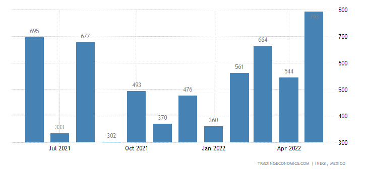 Mexico Imports of Cast Glass & Rolled Glass, In Sheets O