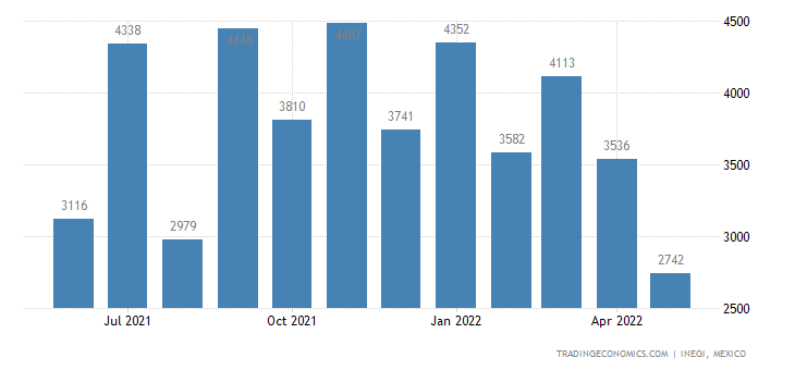 Mexico Imports of Ceramic Articles Not Elsewhere Spei