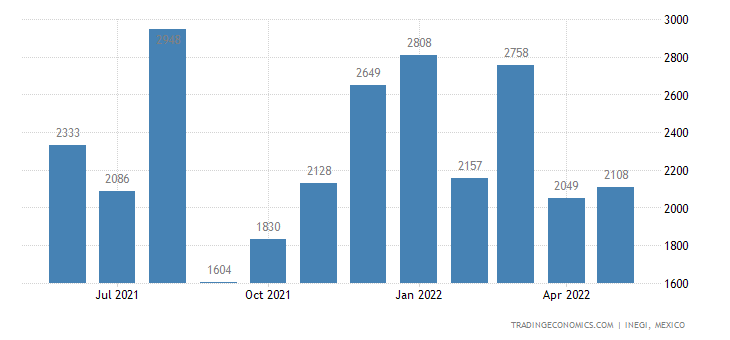 Mexico Imports of Cereal Groats, Meal & Pellets