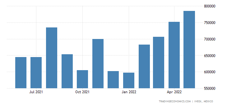 Mexico Imports of Cereals