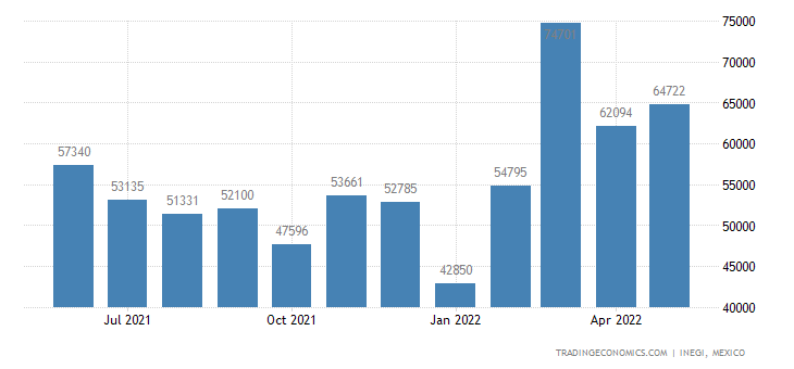 Mexico Imports of Cheese & Curd