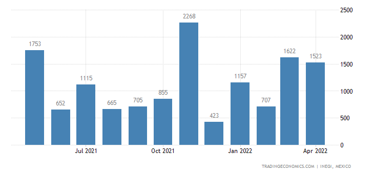 Mexico Imports of Chem Woodpulp, Dissolving Grades