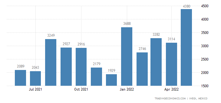 Mexico Imports of Chlorides, Chloride Oxides, Bromides,