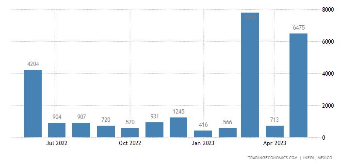 Mexico Imports of Cinematographic Cameras & Projectors