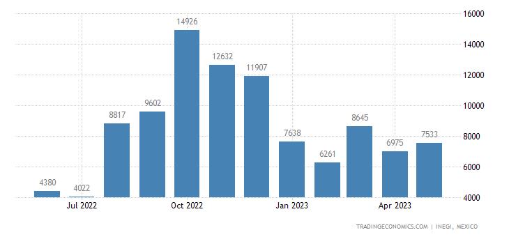 Mexico Imports of Cinnamon & Cinnamon-tree Flowers