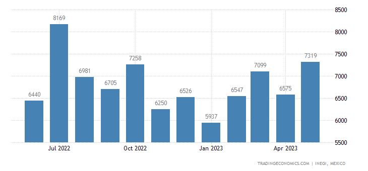 Mexico Imports of Clasps, Buckles, Hooks, Eyes, Eyelets