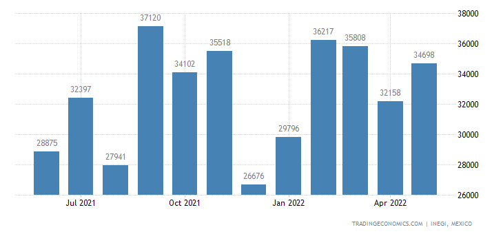 Mexico Imports of Clocks & Watches & Parts Thereof