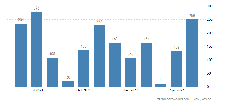Mexico Imports of Clocks With Watch Movements