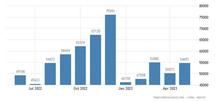 Mexico Imports of Cocoa & Cocoa Preparations