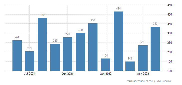 Mexico Imports of Coffee, Roasted, Decaffeinated