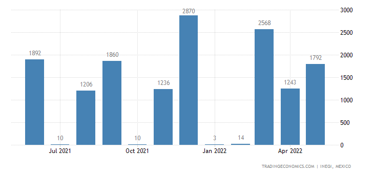 Mexico Imports of Coin
