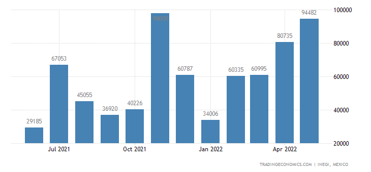 Mexico Imports of Coke & Semicoke of Coal, of Lignite Or