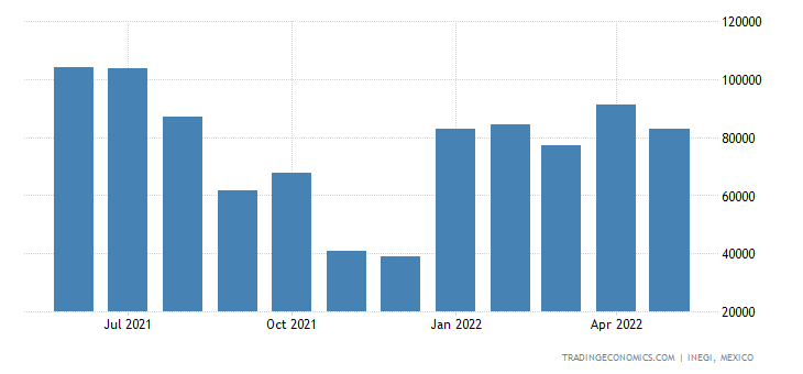 Mexico Imports of Colloidal Precious Metals