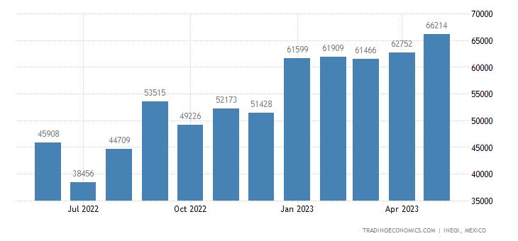 Mexico Imports of Composite Diagnostic Or Laboratory Rea