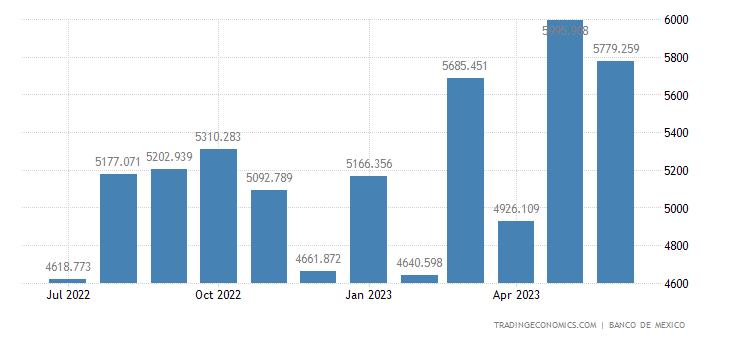 Mexico Imports of Consumer Goods, Non-oil