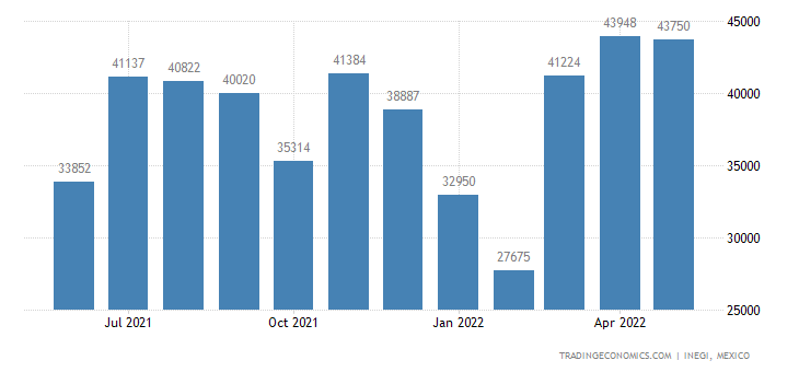 Mexico Imports of Copper Plates, Sheets & Strip, Over Th