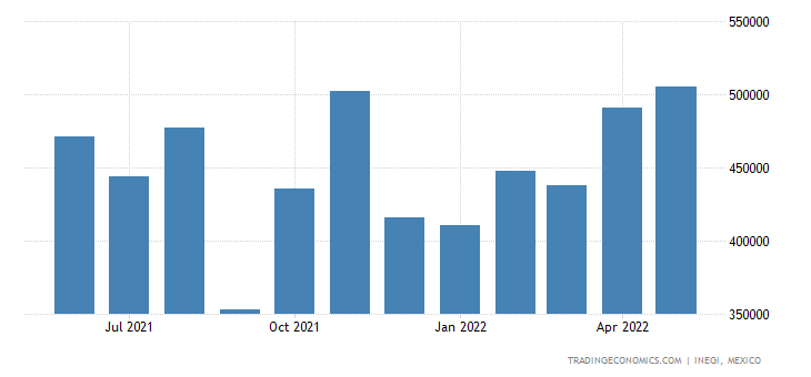 Mexico Imports of Corn (maize)