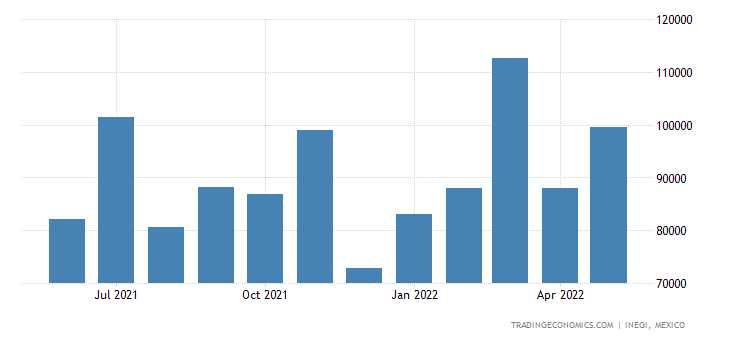 Mexico Imports of Cotton, Incl Yarns & Woven Fabrics The