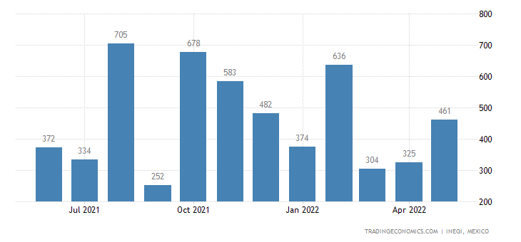Mexico Imports of Cotton Yarn Containing Less Than % Co