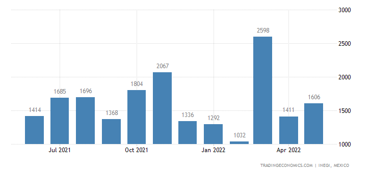 Mexico Imports of Cotton Yarn, Containing More Cotton, N