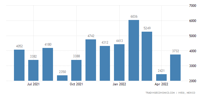 Mexico Imports of Curtains & Interior Blinds, Curtain Or