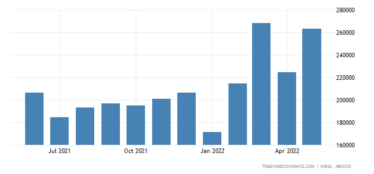 Mexico Imports of Dairy Produce, Birds Eggs, Natural Ho