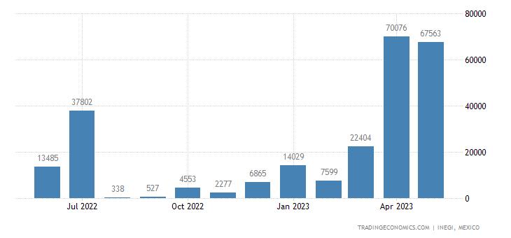 Mexico Imports of Diammonium Hydrogenorthophosphate