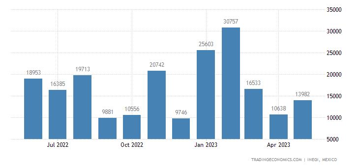 Mexico Imports of Diphosphorus Pentaoxide, Phosphoric Ac