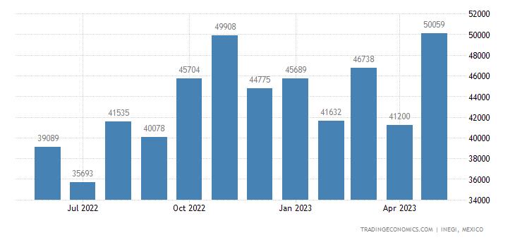 Mexico Imports of Edible Offal, Bovine Animals, Swine, S