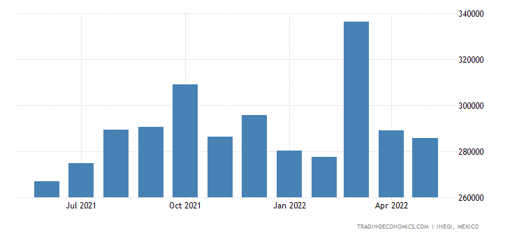 Mexico Imports of Electric Motors & Generators