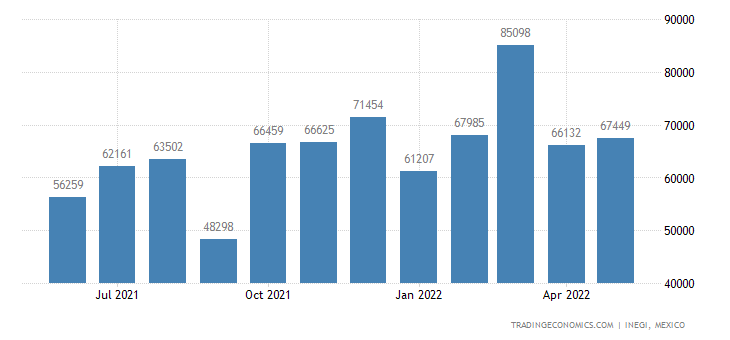 Mexico Imports of Electric Sound Or Visual Signaling App