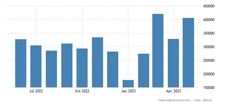 Mexico Imports of Electric Storage Batteries, Incl Separ
