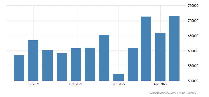 Mexico Imports of Electrical Apparatus For Switching E