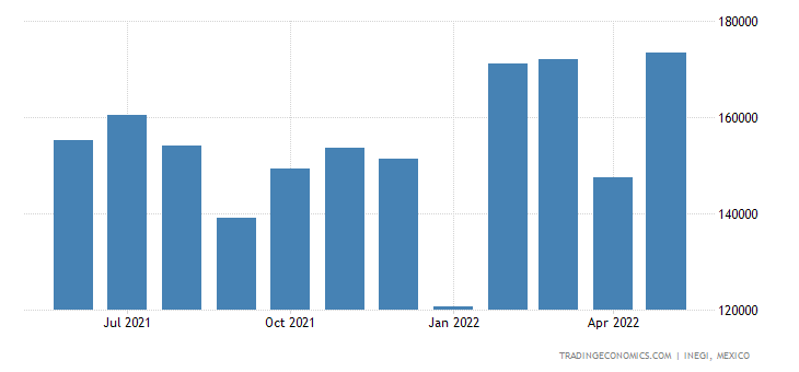 Mexico Imports of Electrical Lighting, Signaling Equip,