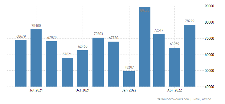 Mexico Imports of Electrical Lighting, Visual Signaling