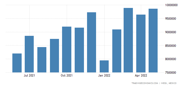 Mexico Imports of Electrical Machinery & Equipment & Par