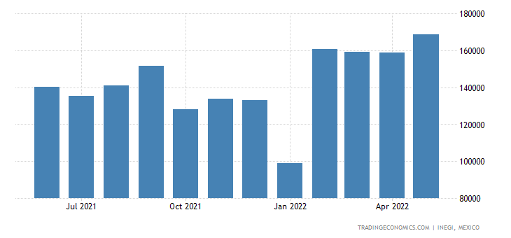 Mexico Imports of Electrical Machines & Apparatus, Indiv