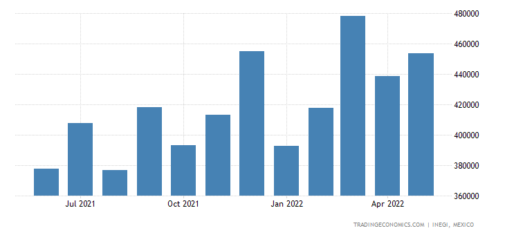 Mexico Imports of Electrical Transformers, Static Conver