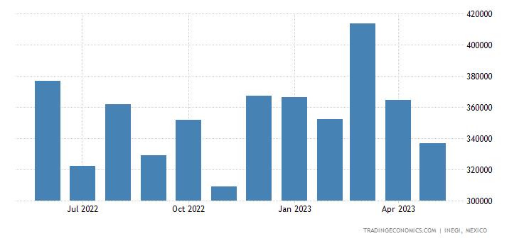 Mexico Imports of Essential Oils & Resinoids, Perfumery,