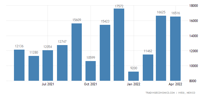 Mexico Imports of Explosives Pyrotechnic Products Etc
