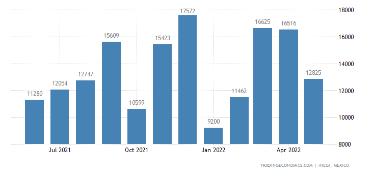 Mexico Imports of Explosives, Pyrotechnic Products, Etc