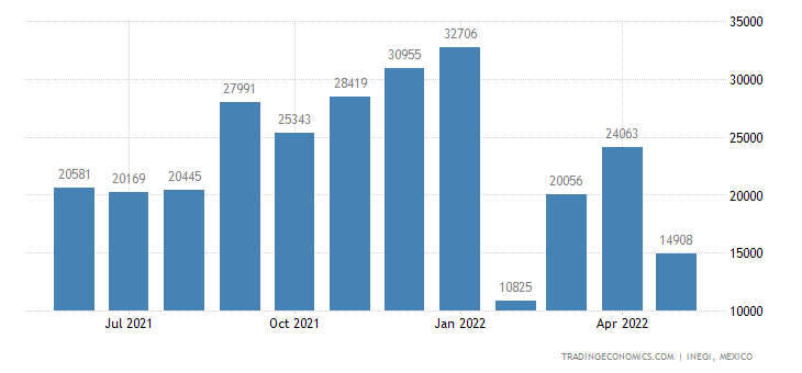 Mexico Imports of Fats of Bovine Animals, Sheep Or Goats