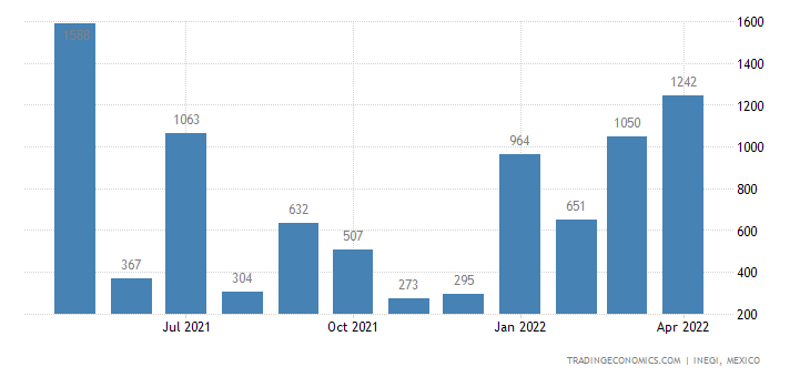 Mexico Imports of Fats & Oils & Marine Mammals