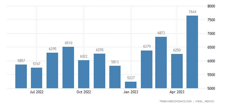 Mexico Imports of Felt, Impregnated Or Not , Coated, Etc