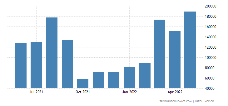Mexico Imports of Ferrous Waste & Scrap