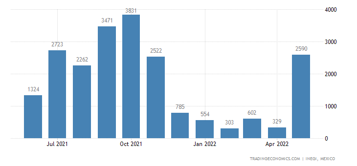 Mexico Imports of Fish, Dried, Salted Or In Brine, Smoke