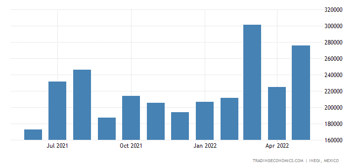 Mexico Imports of Flat-rolled Alloy Steel Products, Or M