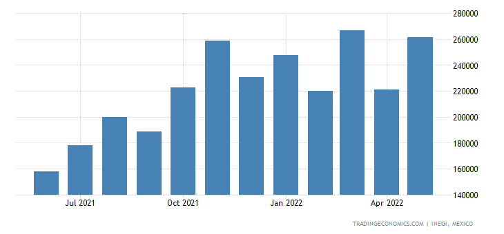 Mexico Imports of Flat-rolled Iron Mm (. Inch) Or More W